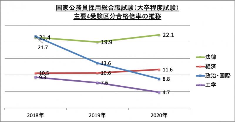 国家公務員採用総合職試験(大卒程度試験)主要4受験区分合格倍率推移_2020