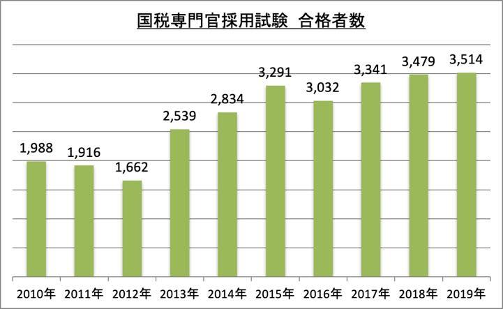 国税専門官採用試験合格者数_2019