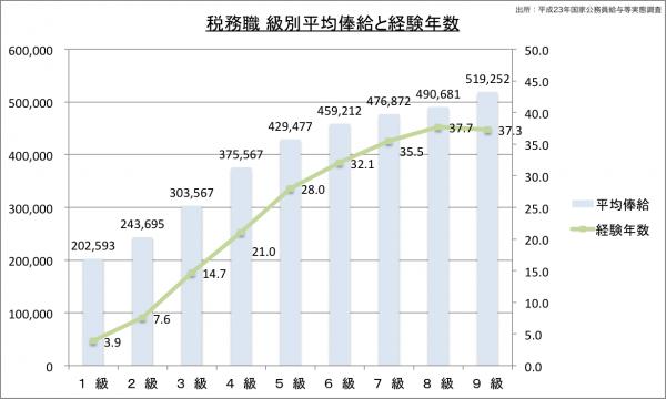 税務職 級別平均俸給と経験年数23のグラフ