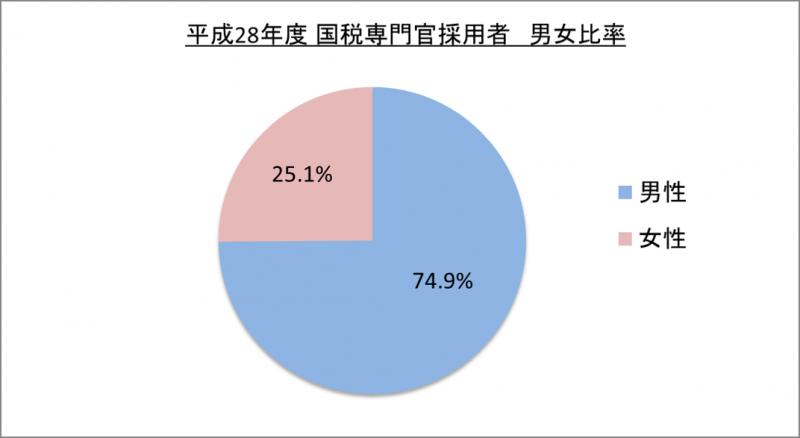 平成28年度国税専門官採用者男女比率_29