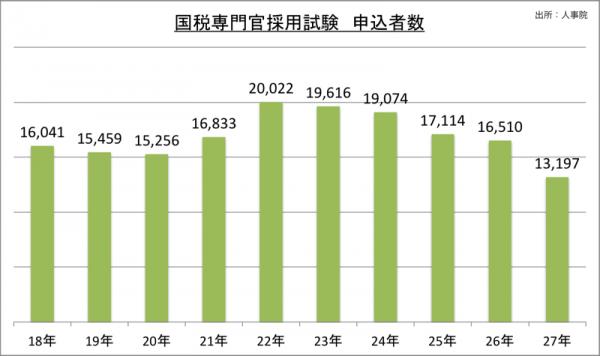 国税専門官採用試験申込者数_27