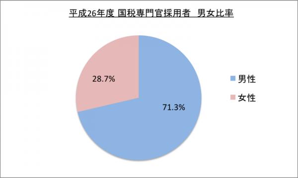 国税専門官採用者男女比率_26