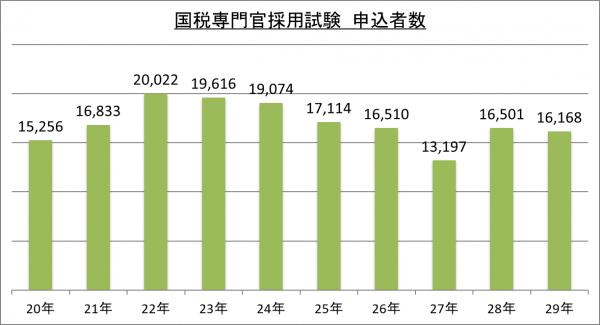 国税専門官採用試験申込者数_29