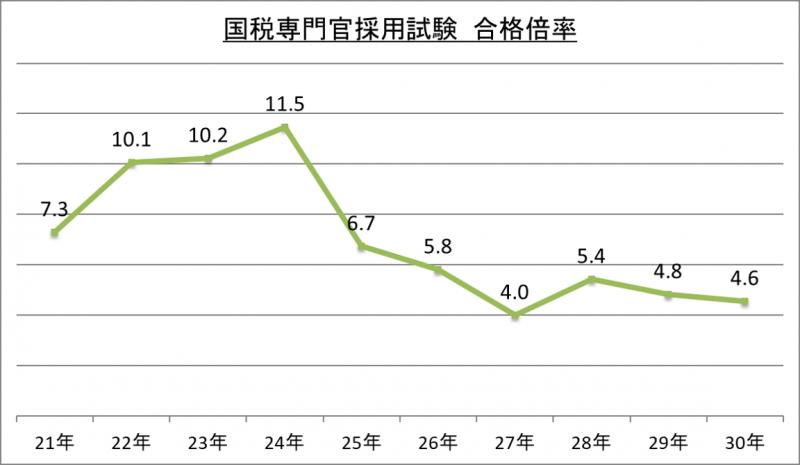 国税専門官採用試験合格倍率_29