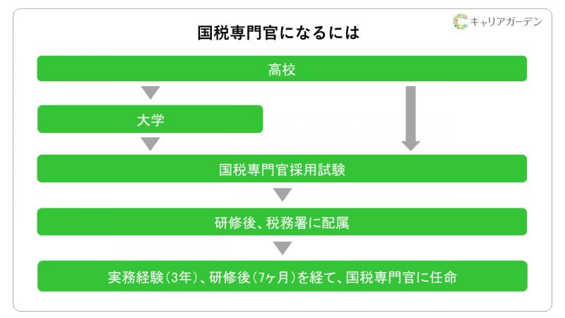 国税庁 研修