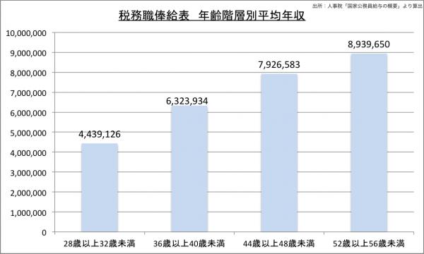 税務職俸給表 年齢階層別平均年収23のグラフ