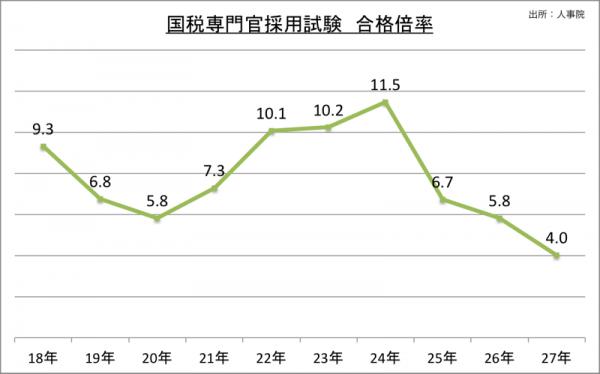 国税専門官採用試験合格倍率_27