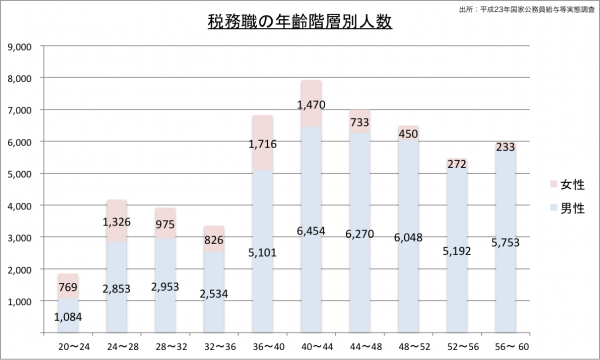 税務職の年齢階層別人数23のグラフ