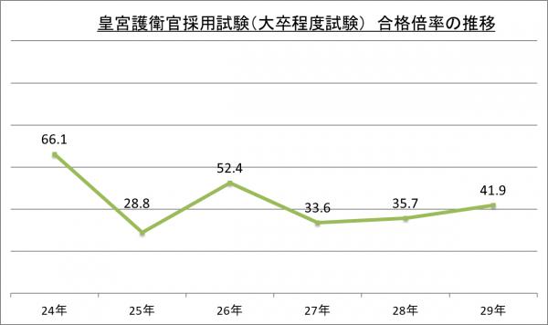 皇宮護衛官採用試験(大卒程度試験)合格倍率の推移_29