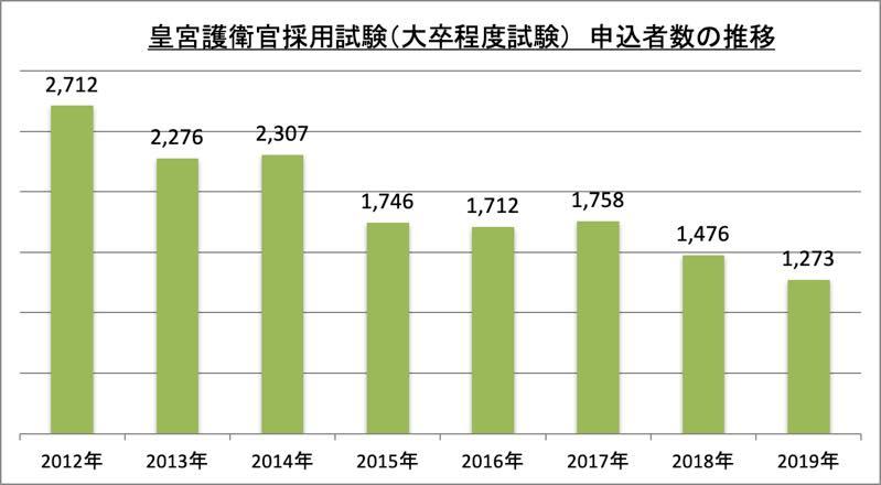 皇宮護衛官採用試験(大卒程度試験)申込者数_2019