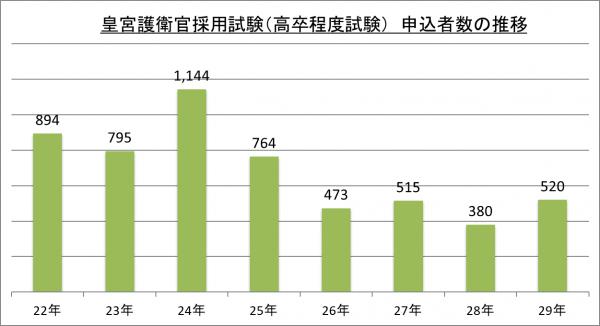 皇宮護衛官採用試験(高卒程度試験)申込者数の推移_29