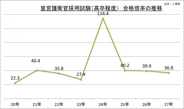 皇宮護衛官採用試験(高卒程度)合格倍率の推移_27