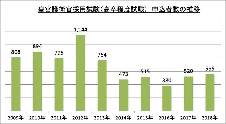 皇宮護衛官採用試験(高卒程度試験)申込者数_2018