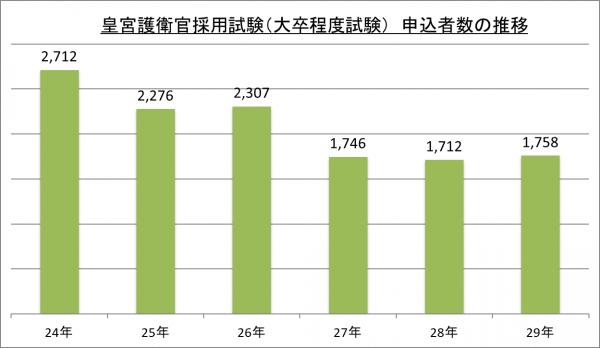 皇宮護衛官採用試験(大卒程度試験)申込者数の推移_29