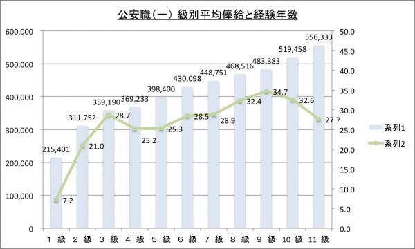入国警備官(公安職)(一) 級別平均俸給と経験年数のグラフ