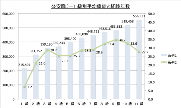 皇宮護衛官(公安職)(一) 級別平均俸給と経験年数のグラフ
