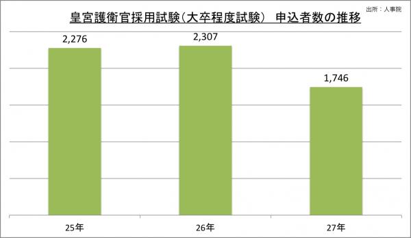 皇宮護衛官採用試験(大卒程度試験)申込者数の推移_27