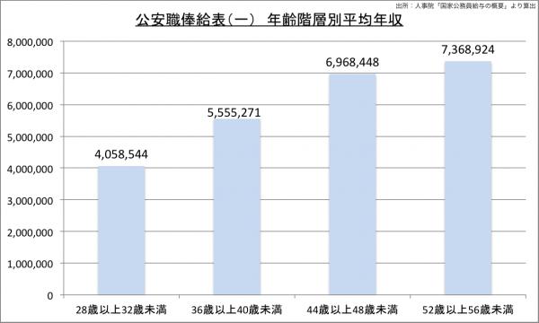 皇宮護衛官(公安職)俸給表(一) 年齢階層別平均年収23のグラフ