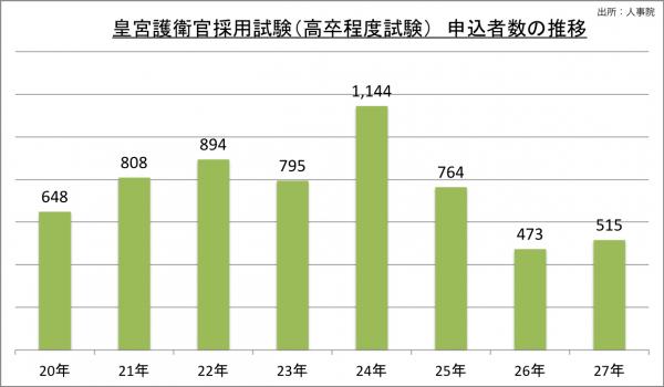 皇宮護衛官採用試験(高卒程度試験)申込者数の推移_27
