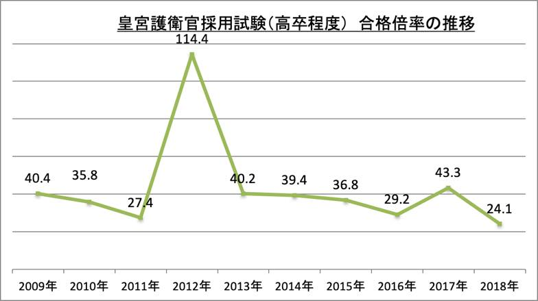 皇宮護衛官採用試験(高卒程度)合格倍率_2018