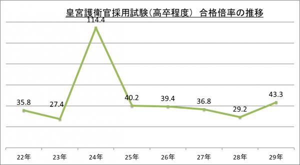 皇宮護衛官採用試験(高卒程度)合格倍率の推移_29