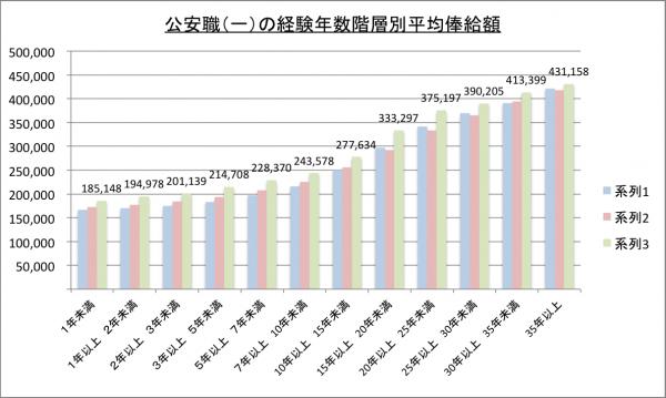 入国警備官(公安職)(一)の経験年数階層別平均俸給額のグラフ