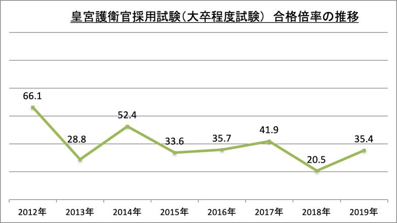 皇宮護衛官採用試験(大卒程度試験)合格倍率_2019