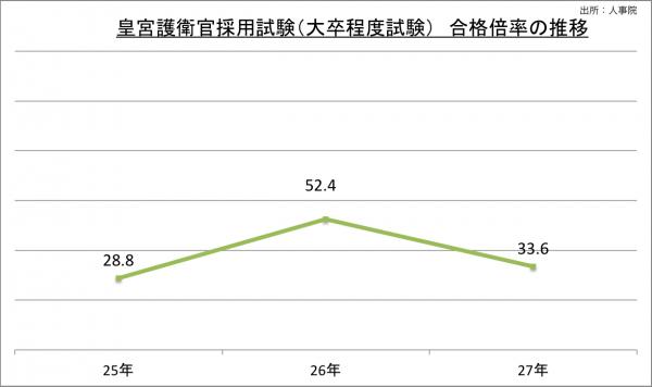 皇宮護衛官採用試験(大卒程度試験)合格倍率の推移_27