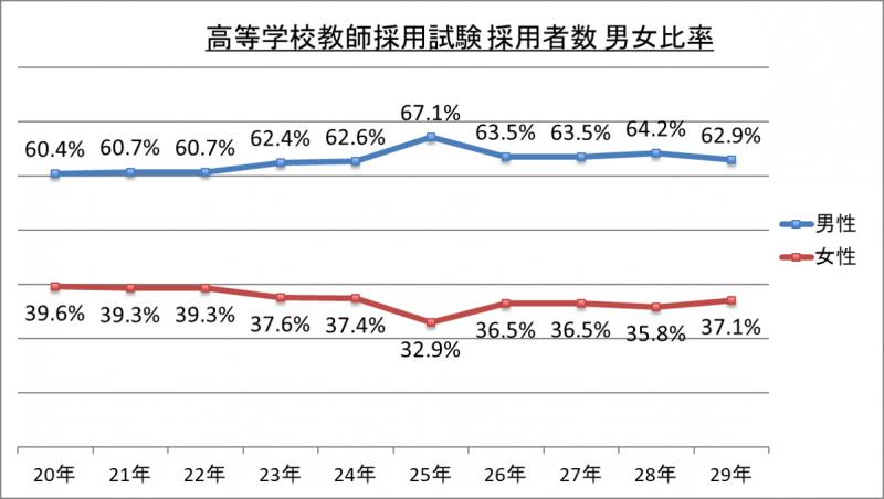 高等学校教師採用試験採用者数男女比率_29