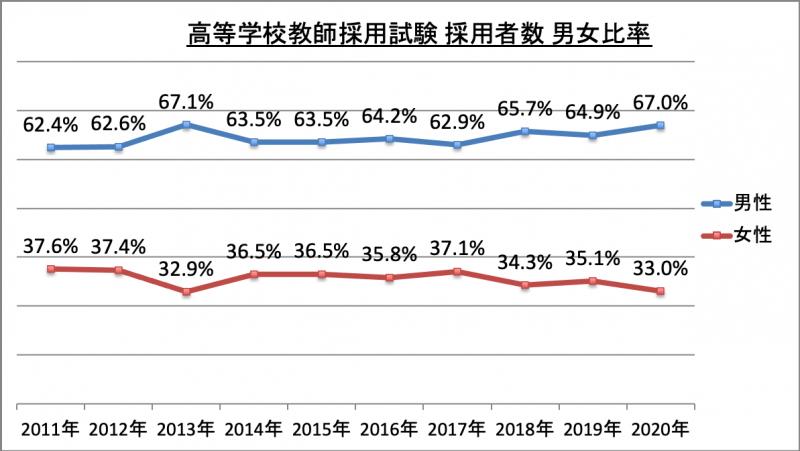 高等学校教師採用試験採用者数男女比率_2020