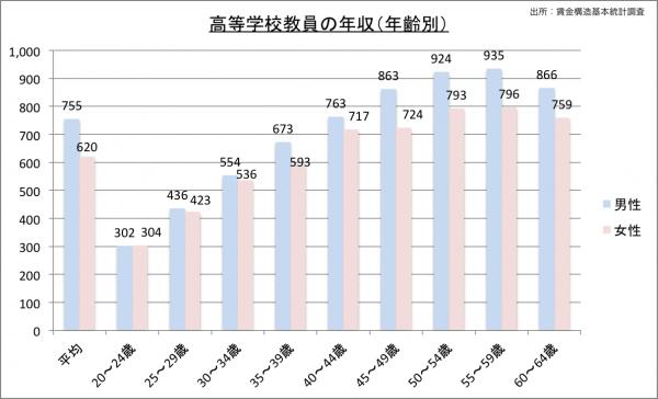 高校教師の給料・年収(年齢別)23のグラフ