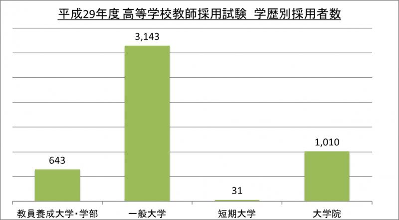 平成29年度高等学校教師採用試験学歴別採用者数_29