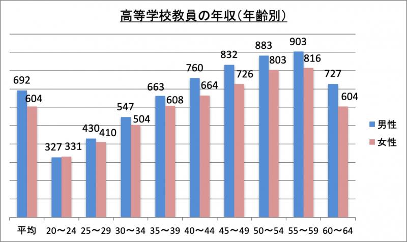 高等学校教員の年収(年齢別)