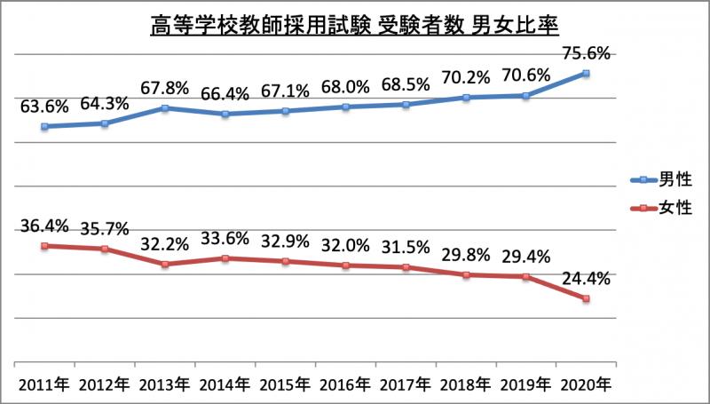 高等学校教師採用試験受験者数男女比率_2020