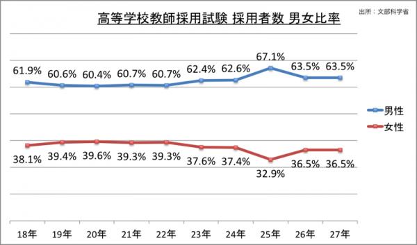 高等学校教師採用試験採用者数男女比率_27
