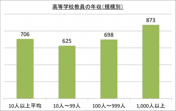 高等学校教員の年収(規模別)_26