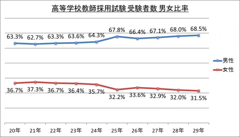 高等学校教師採用試験受験者数男女比率_29