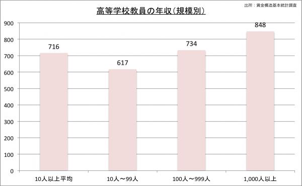 高校教師の給料・年収(規模別)23のグラフ
