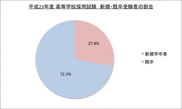 平成23年度高等学校採用試験新卒・既卒受験者割合のグラフ