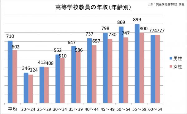 高等学校教員の給料・年収(年齢別)_25