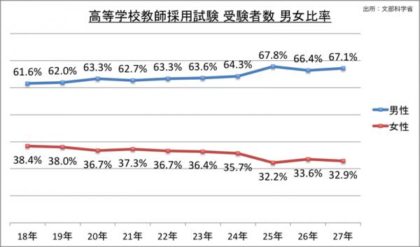 高等学校教師採用試験受験者数男女比率_27