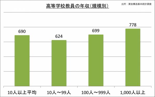 高校教師の年収(規模別)_24