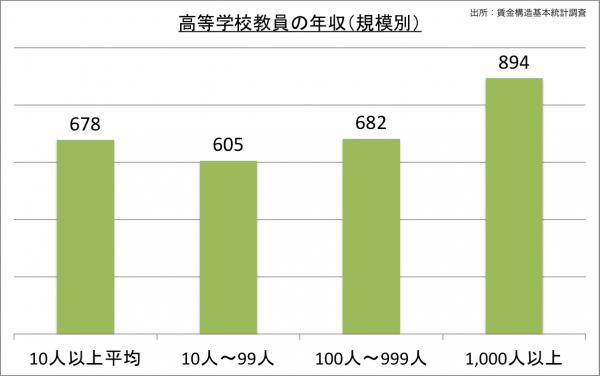 高等学校教員の給料・年収(規模別)_25