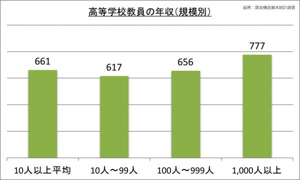 高等学校教員の年収(規模別)_28