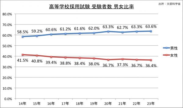 高等学校採用試験受験者数男女比率の推移のグラフ