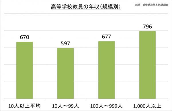 高等学校教員の年収(規模別)_27