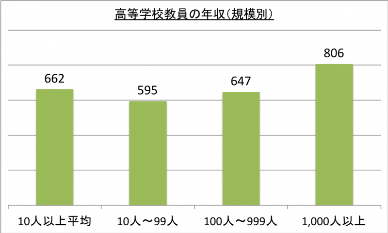 高等学校教員の年収(規模別)_29