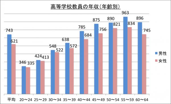 高等学校教員の年収(年齢別)_26