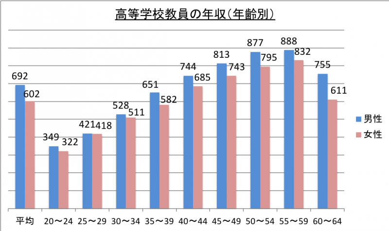 高等学校教員の年収(年齢別)_29