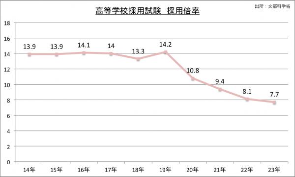 高等学校採用試験採用倍率の推移のグラフ